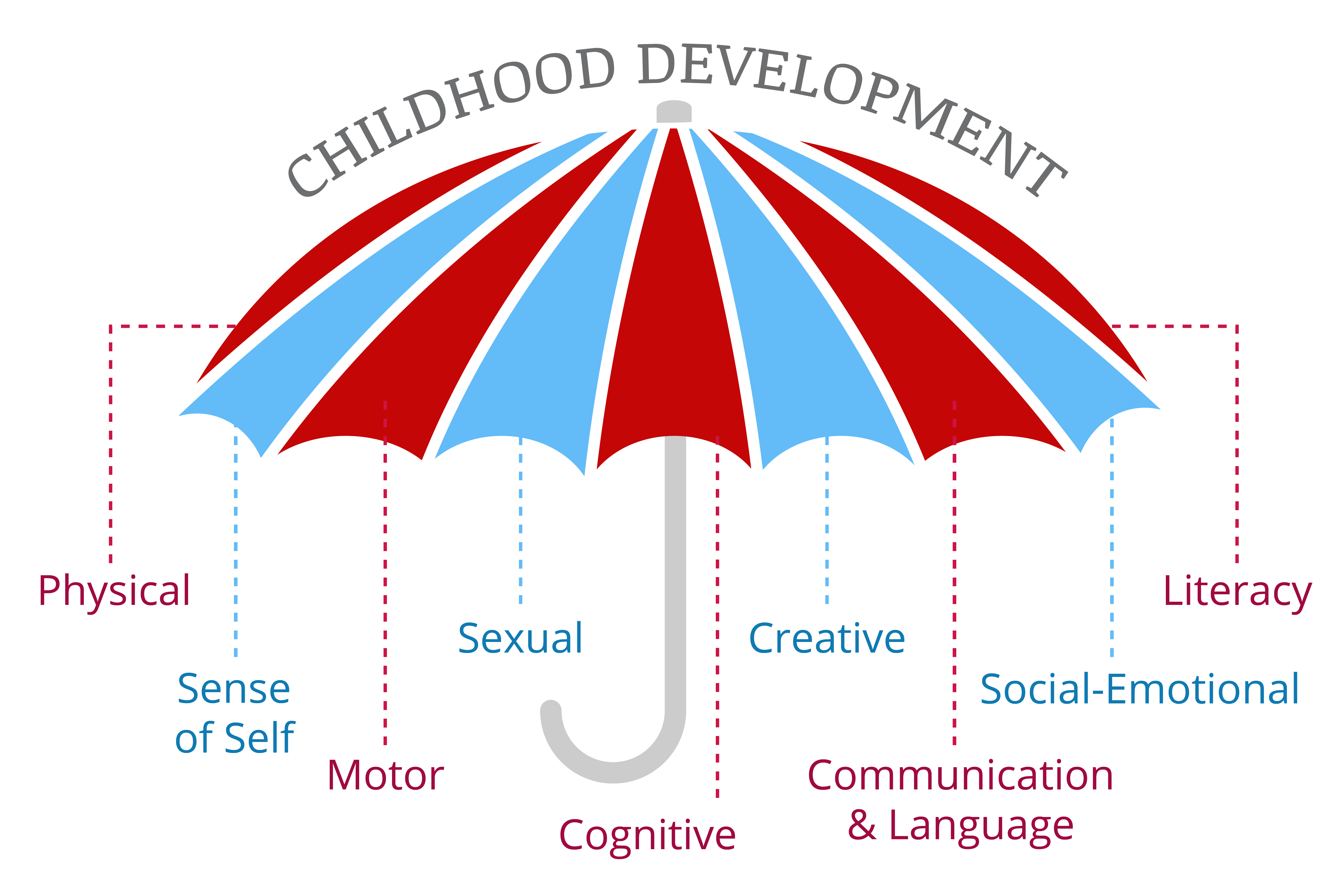 Child Development Umbrella covering the topics of: Physical, Sense of Slef, Motor,Sexual, Cognitive, Creative, Comunicatioon & Language, Social-Emotional, and Literacy